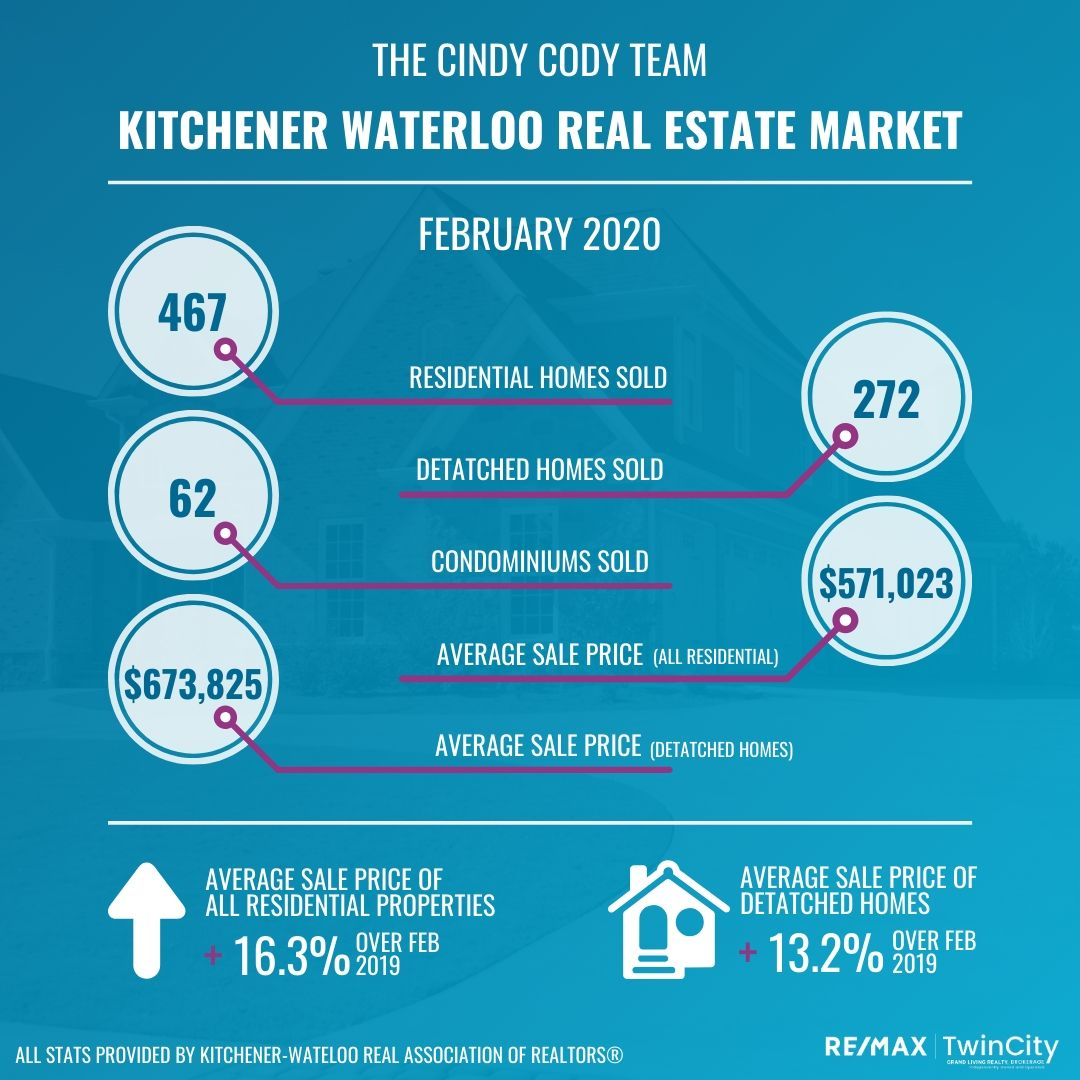 February 2020 Kitchener-Waterloo Real Estate Market Update